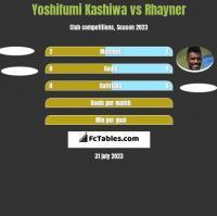 Yoshifumi Kashiwa vs Rhayner h2h player stats