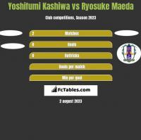 Yoshifumi Kashiwa vs Ryosuke Maeda h2h player stats
