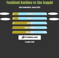 Yoshifumi Kashiwa vs Sho Inagaki h2h player stats