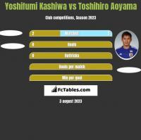 Yoshifumi Kashiwa vs Toshihiro Aoyama h2h player stats