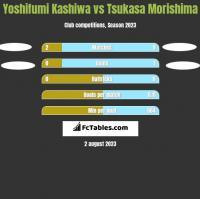 Yoshifumi Kashiwa vs Tsukasa Morishima h2h player stats