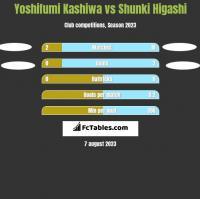 Yoshifumi Kashiwa vs Shunki Higashi h2h player stats