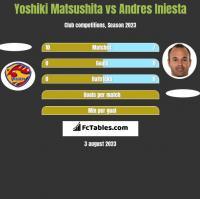Yoshiki Matsushita vs Andres Iniesta h2h player stats