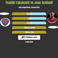 Yoshiki Takahashi vs Joao Schimdt h2h player stats