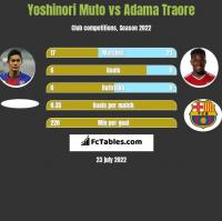 Yoshinori Muto vs Adama Traore h2h player stats