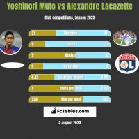 Yoshinori Muto vs Alexandre Lacazette h2h player stats