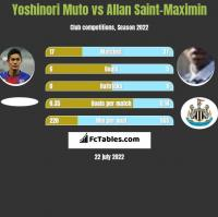 Yoshinori Muto vs Allan Saint-Maximin h2h player stats