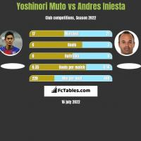 Yoshinori Muto vs Andres Iniesta h2h player stats