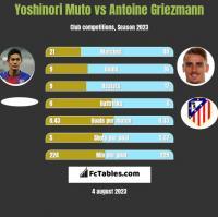 Yoshinori Muto vs Antoine Griezmann h2h player stats