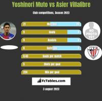 Yoshinori Muto vs Asier Villalibre h2h player stats