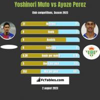 Yoshinori Muto vs Ayoze Perez h2h player stats