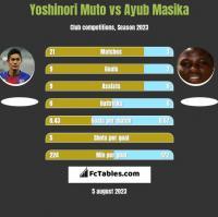 Yoshinori Muto vs Ayub Masika h2h player stats