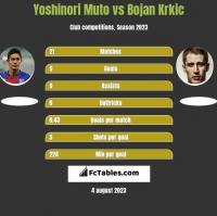 Yoshinori Muto vs Bojan Krkic h2h player stats