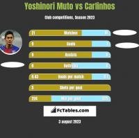 Yoshinori Muto vs Carlinhos h2h player stats