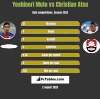 Yoshinori Muto vs Christian Atsu h2h player stats