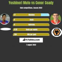 Yoshinori Muto vs Conor Coady h2h player stats