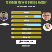Yoshinori Muto vs Damian Kądzior h2h player stats