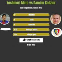 Yoshinori Muto vs Damian Kadzior h2h player stats