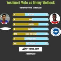 Yoshinori Muto vs Danny Welbeck h2h player stats