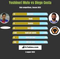 Yoshinori Muto vs Diego Costa h2h player stats