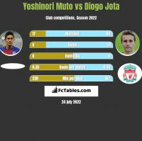 Yoshinori Muto vs Diogo Jota h2h player stats