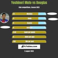 Yoshinori Muto vs Douglas h2h player stats