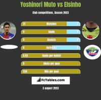 Yoshinori Muto vs Elsinho h2h player stats