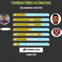 Yoshinori Muto vs Emerson h2h player stats