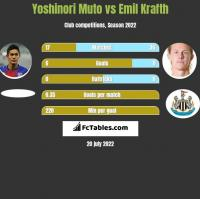Yoshinori Muto vs Emil Krafth h2h player stats
