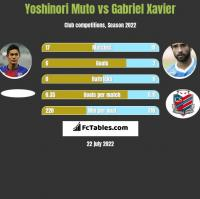 Yoshinori Muto vs Gabriel Xavier h2h player stats