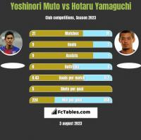 Yoshinori Muto vs Hotaru Yamaguchi h2h player stats