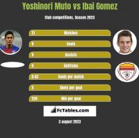 Yoshinori Muto vs Ibai Gomez h2h player stats