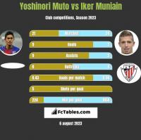 Yoshinori Muto vs Iker Muniain h2h player stats