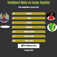 Yoshinori Muto vs Isaac Hayden h2h player stats