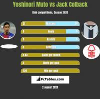 Yoshinori Muto vs Jack Colback h2h player stats