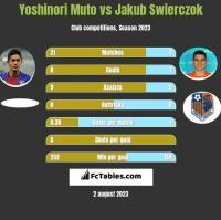 Yoshinori Muto vs Jakub Świerczok h2h player stats