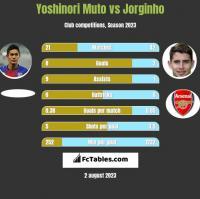 Yoshinori Muto vs Jorginho h2h player stats