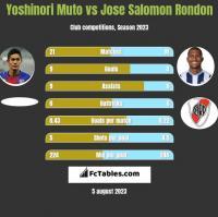 Yoshinori Muto vs Jose Salomon Rondon h2h player stats