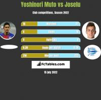 Yoshinori Muto vs Joselu h2h player stats