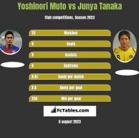 Yoshinori Muto vs Junya Tanaka h2h player stats