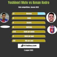 Yoshinori Muto vs Kenan Kodro h2h player stats