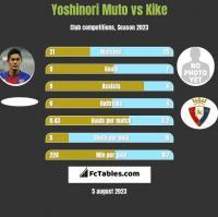 Yoshinori Muto vs Kike h2h player stats