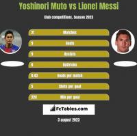 Yoshinori Muto vs Lionel Messi h2h player stats