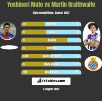 Yoshinori Muto vs Martin Braithwaite h2h player stats