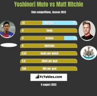 Yoshinori Muto vs Matt Ritchie h2h player stats