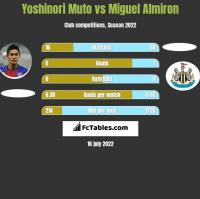 Yoshinori Muto vs Miguel Almiron h2h player stats