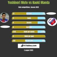 Yoshinori Muto vs Naoki Maeda h2h player stats