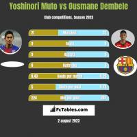 Yoshinori Muto vs Ousmane Dembele h2h player stats