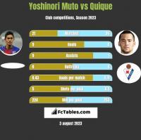 Yoshinori Muto vs Quique h2h player stats