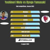 Yoshinori Muto vs Ryogo Yamasaki h2h player stats